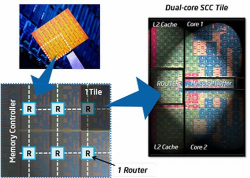 Архитектура Single Chip Cloud Computer (SCC)